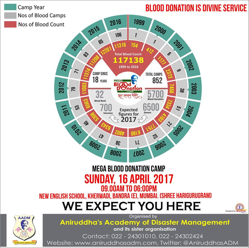 mega Blood Donation camp overview since 1999-Aniruddha Foundation